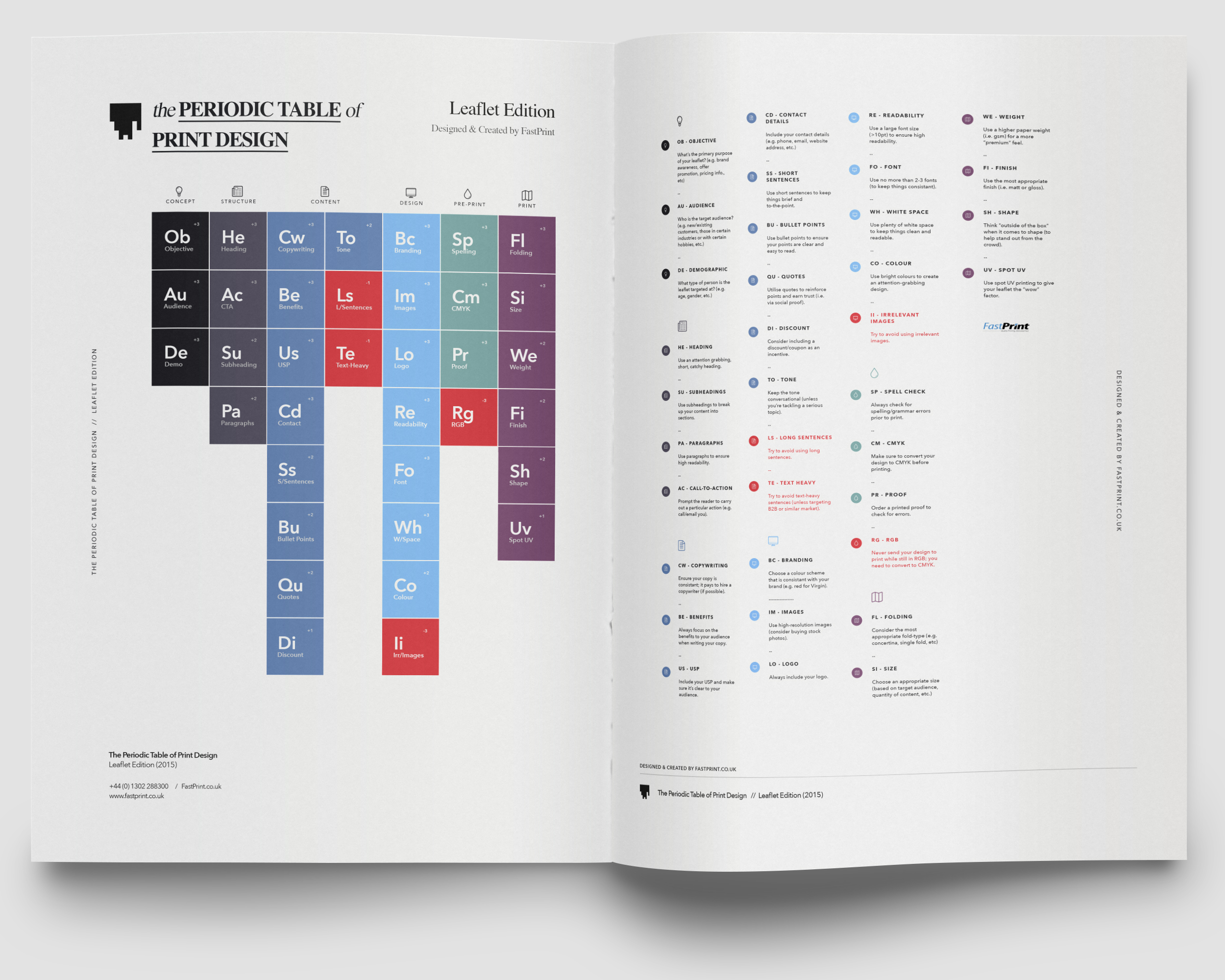 The Periodic Table Of Print Design Leaflet Edition 2008 Trailblazer Wiring 24 Pin Diagrams Click To Enlarge