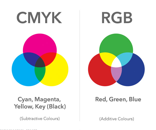 If Youre Used To Designing Things For Digital Use Eg Websites Blog Post Graphics Etc Youll More Than Likely Be The RGB Colour Mode