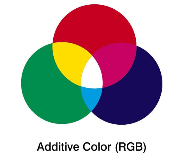 CMYK Vs RGB Printing Whats The Difference